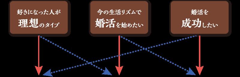大阪・神戸の結婚相談所-プランの診断